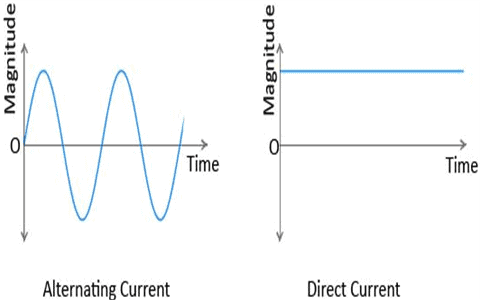 graph of alternating and direct current