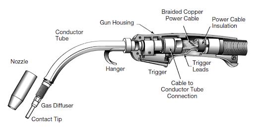 MIG Welder gun's parts