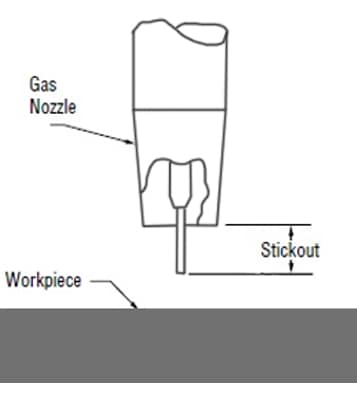 image illustrating the wire stickout