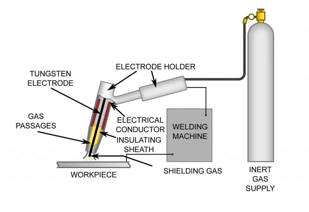 image of a diagram of how TIG welding works