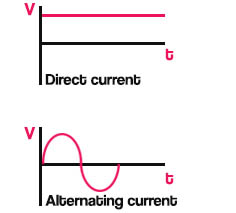 Image showing the difference of alternating and direct current