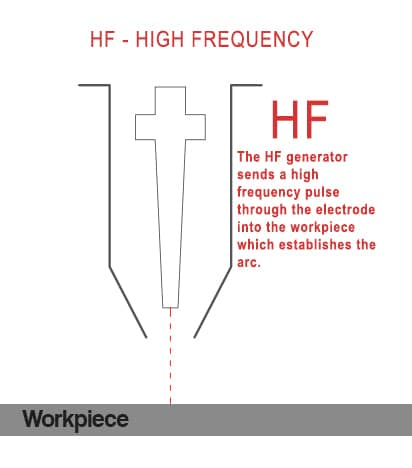 High frequency(1)