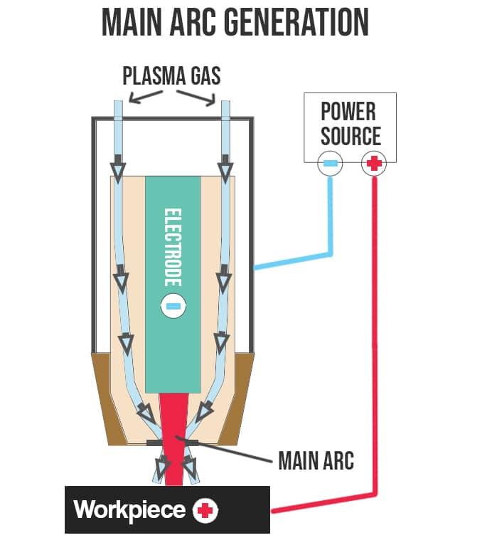 main arc initiation - no pilot arc diagram