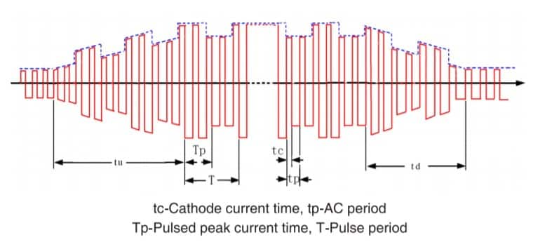 image of ac pulsed TIG diagram