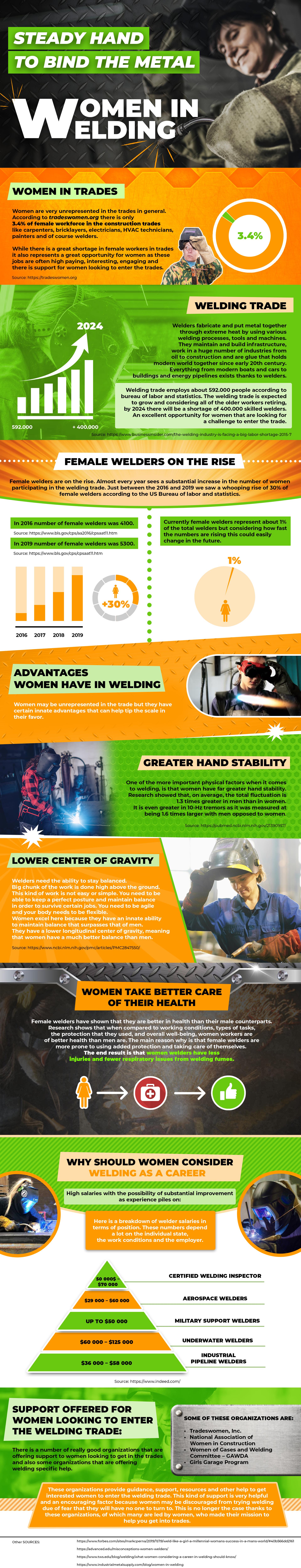 infographic of women in welding
