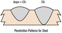 Penetration patterns for steel