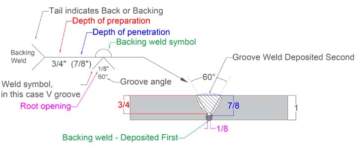 image of backing weld symbol