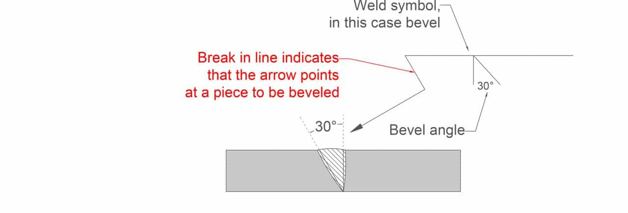 image showing another example of the bevel symbol