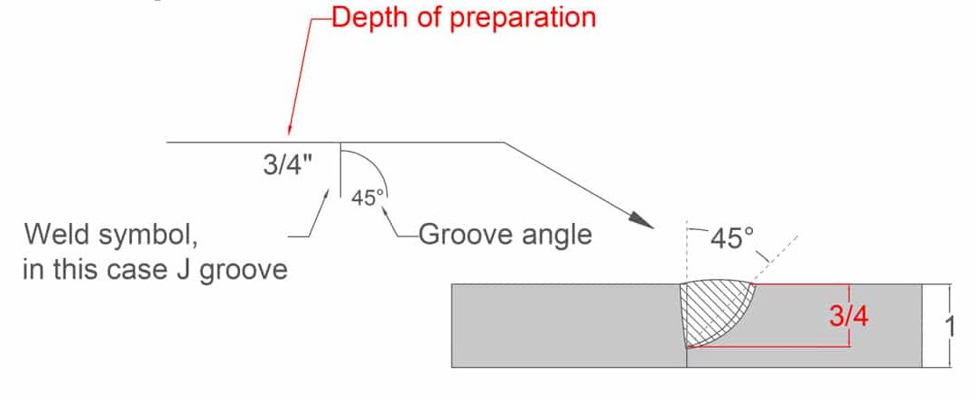 image of the J groove