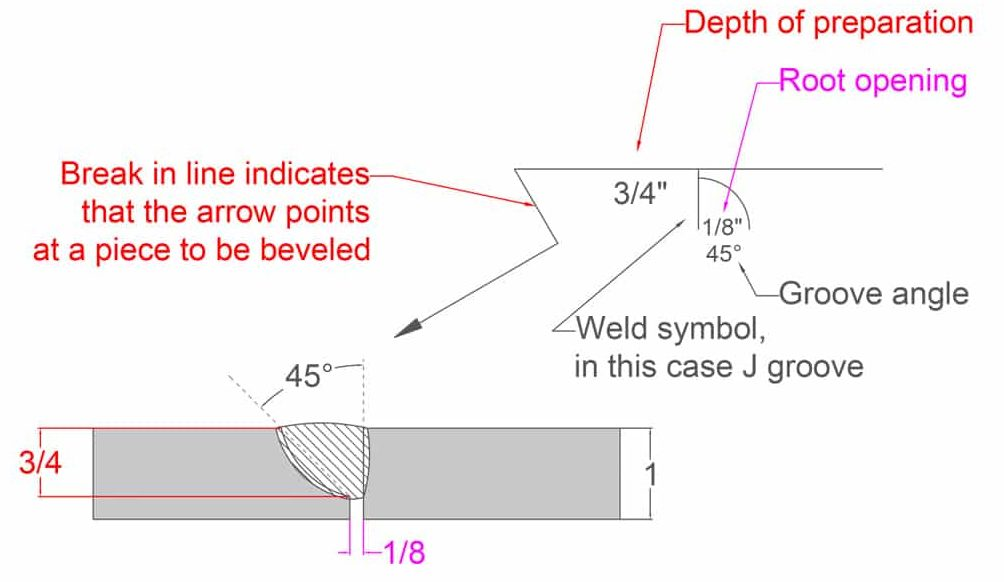 image of the j groove weld side specified
