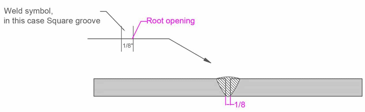 image of a square groove weld with root opening