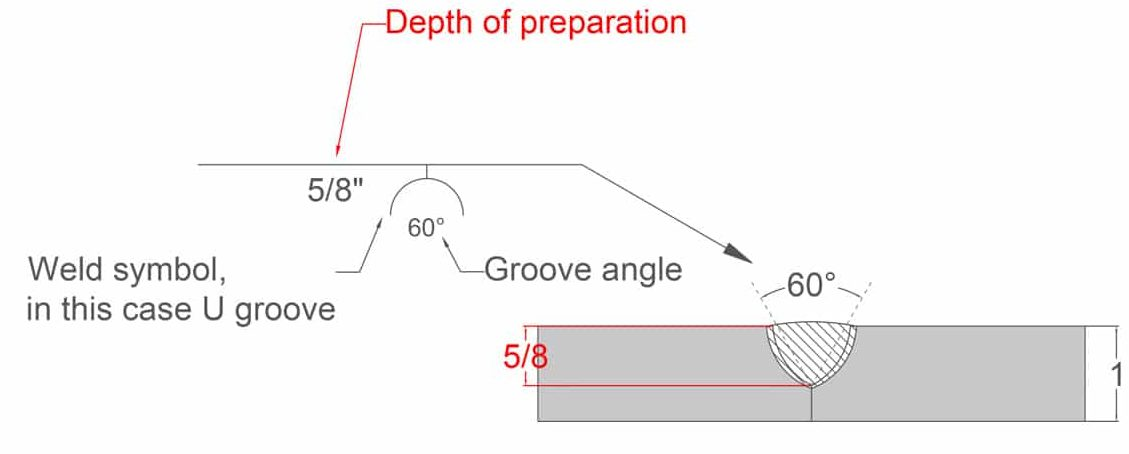 image showing the U groove weld symbol and cross section