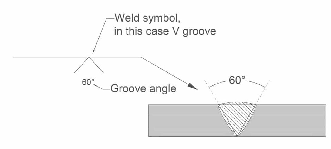 image of a simple v groove cross section and its symbol