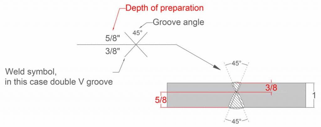 image of a v groove symbol example