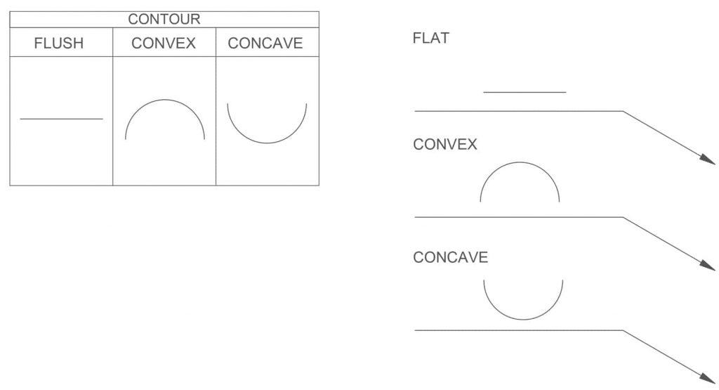 image of different weld contour symbols