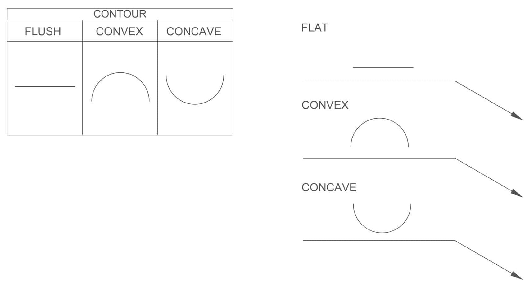 image of different weld contour symbols