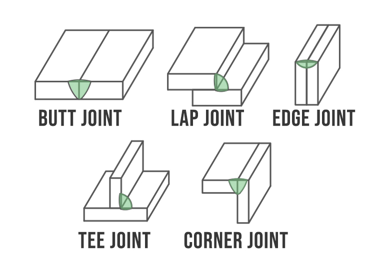 image showing the 5 welding joint types