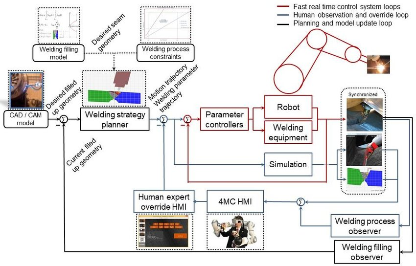 Scheme of the welding robot system