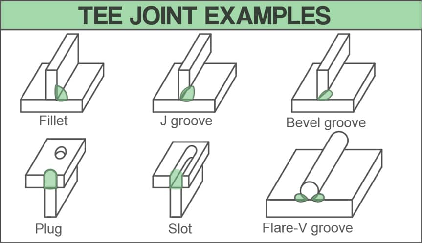 image showing drawings of various tee joint examples