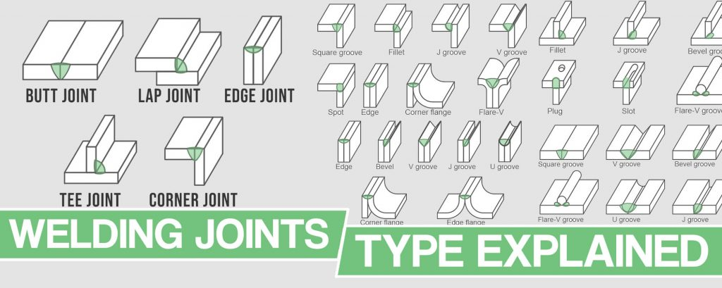 Feature image for Type of welding joint article