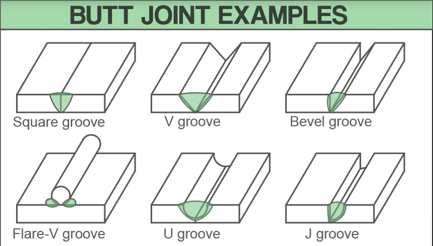 image showing drawings of various butt joint examples