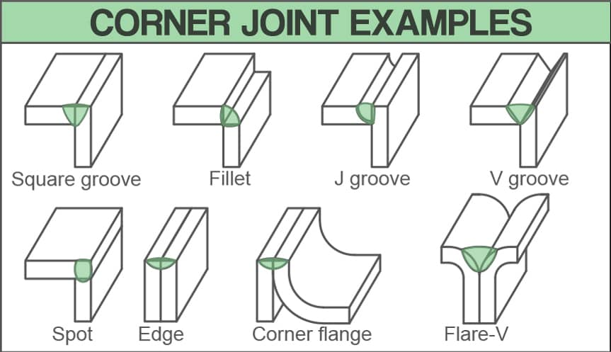 image showing drawings of various corner joint examples