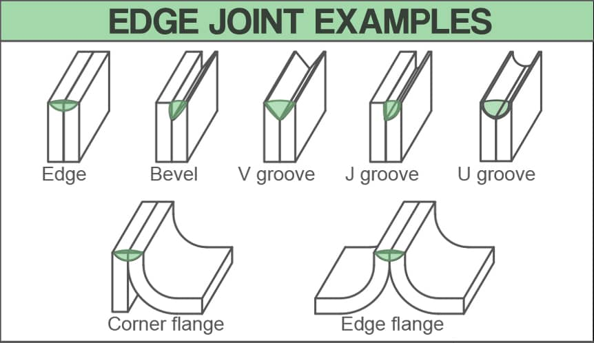 image showing drawings of various edge joint examples