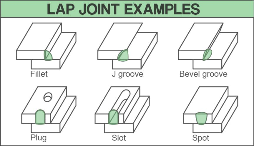 image showing drawings of various lap joint examples