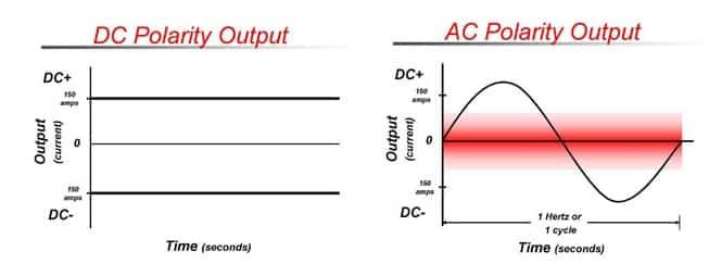 ac vs dc graph