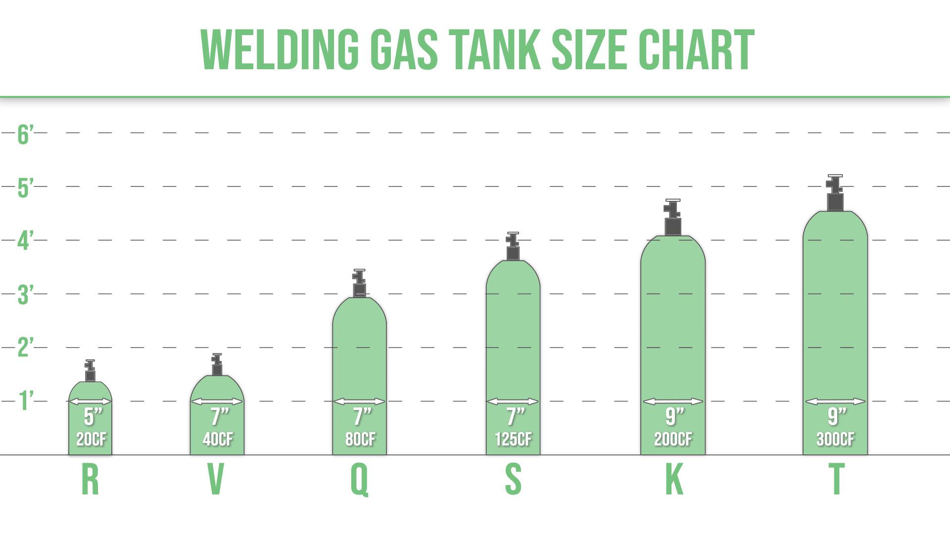 chart displaying various gas tank sizes