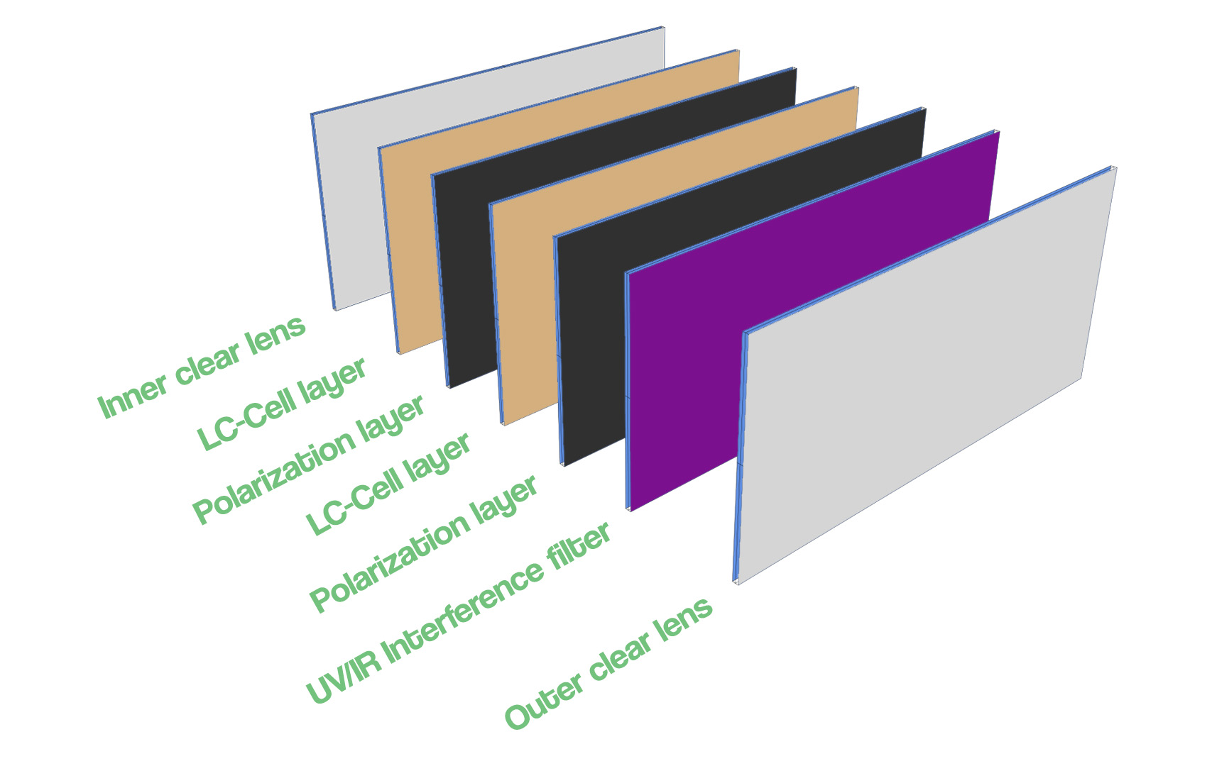 image of a chart presenting an antidarkening filter breakdown
